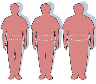 Measuring obesity: normal, overweight and obese