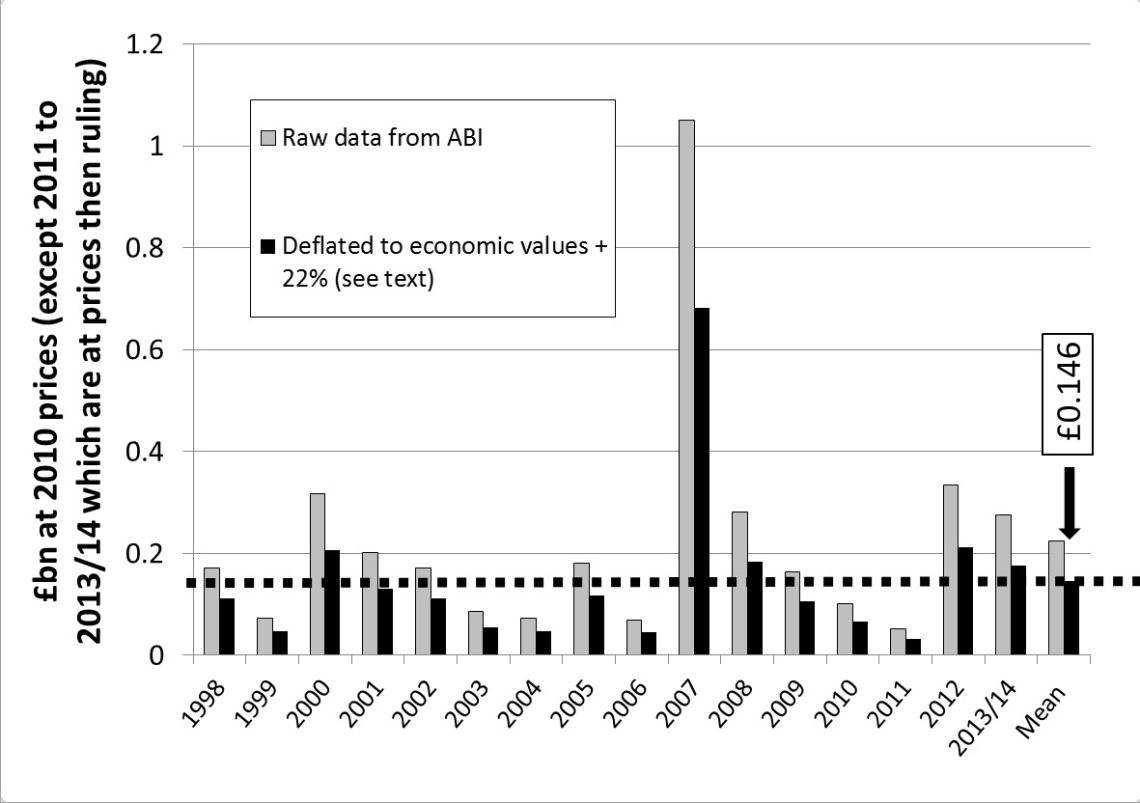 Figure 1.  Insured flood losses to residential properties in England and Wales 1998-2014