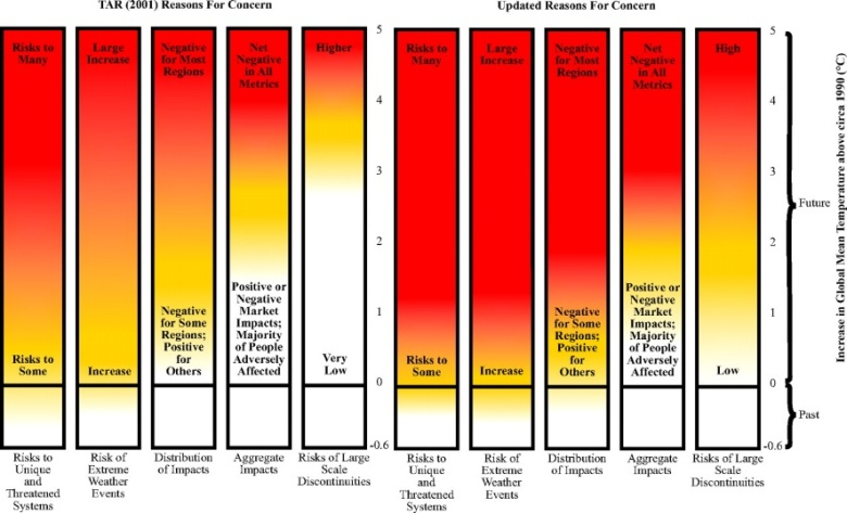 The updated version of the burning embers diagram left out of the IPCC's 2007 report, and eventually published by Smith et al (2009)
